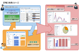 EPM2.1利用イメージ